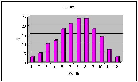 Weather milano